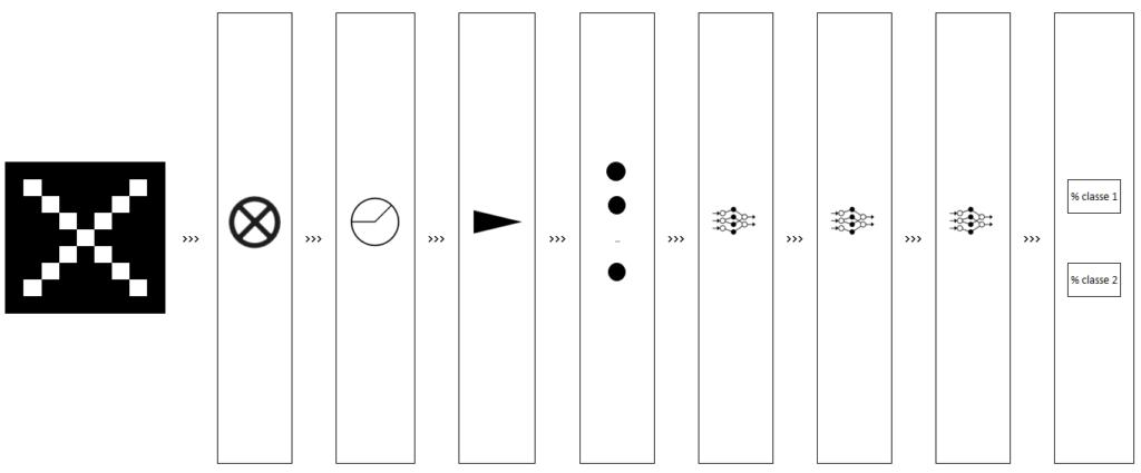 Réseau neuronal convolutif - Synthèses actions