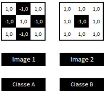 Réseau neuronal convolutif - Dataset