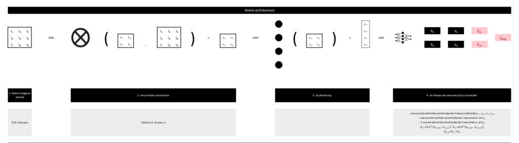 Réseau neuronal convolutif - Architecture du réseau 1
