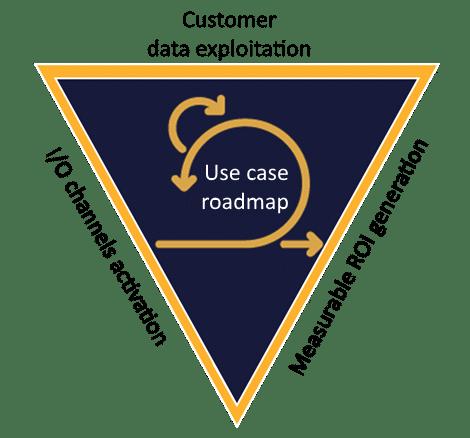 Customer data platform selection
