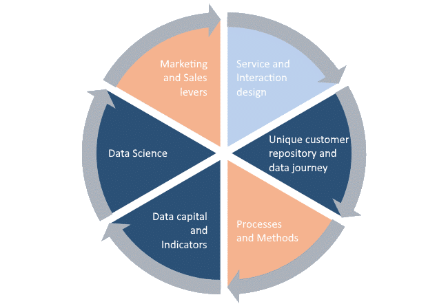 Diagram Customer Experience First