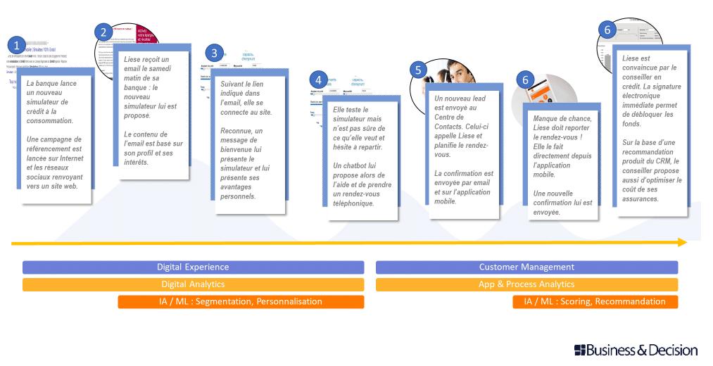 Le responsive-CX - Trouver le juste milieu entre la digitalisation et l'humain