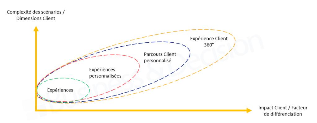 Software is (still) eating the world [Partie 2] - Schéma Expérience Client 360°