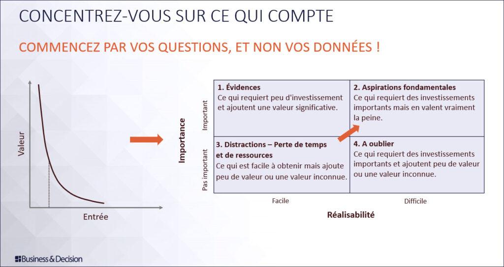 Diagramme: Se concentrer sur les questions à plus fort potentiel en matière de valeur commerciale