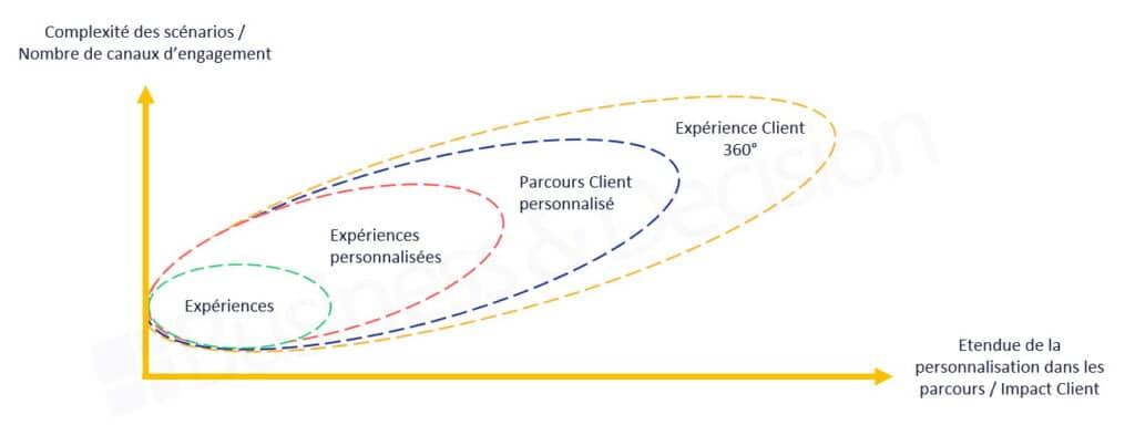 Schéma - Expérience Client 360°